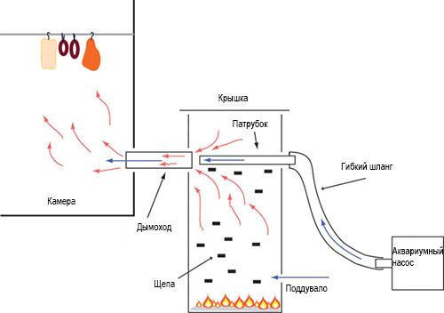 Спиральный дымогенератор своими руками